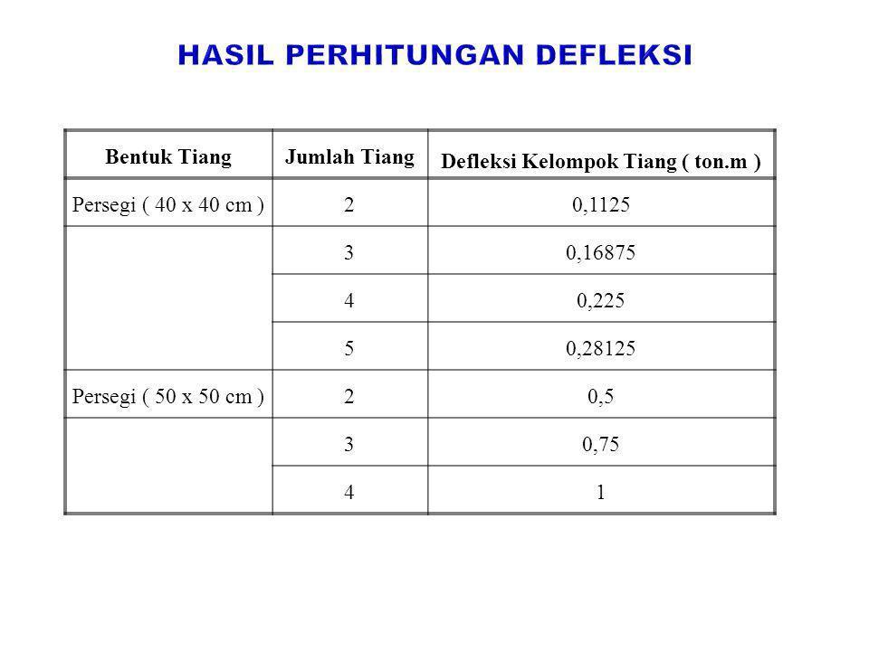 Hasil perhitungan defleksi Defleksi Kelompok Tiang ( ton.m )