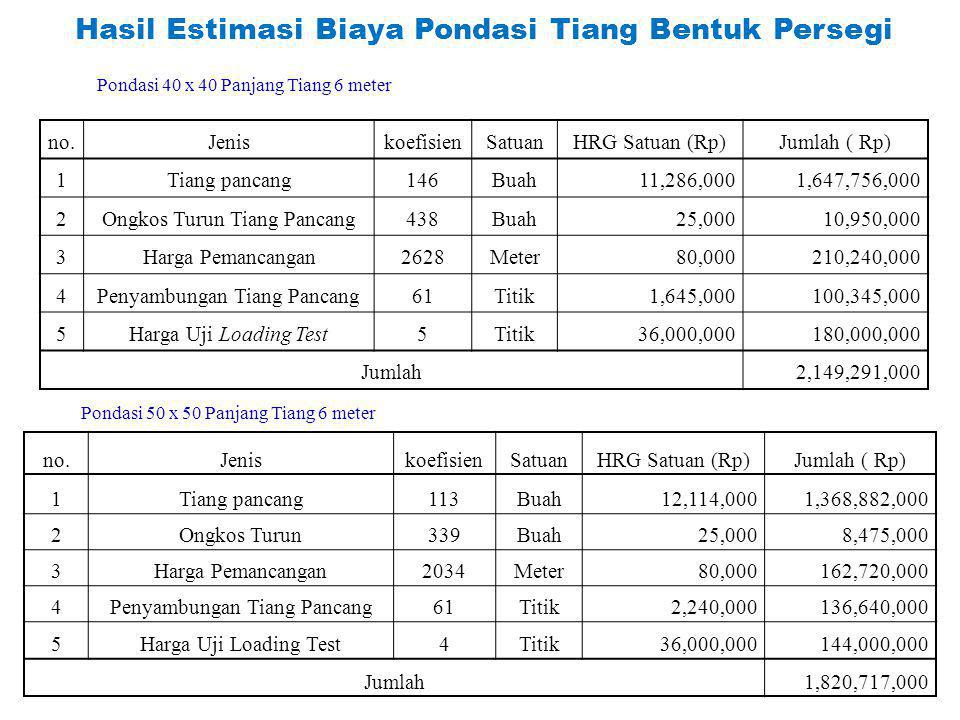 Hasil Estimasi Biaya Pondasi Tiang Bentuk Persegi