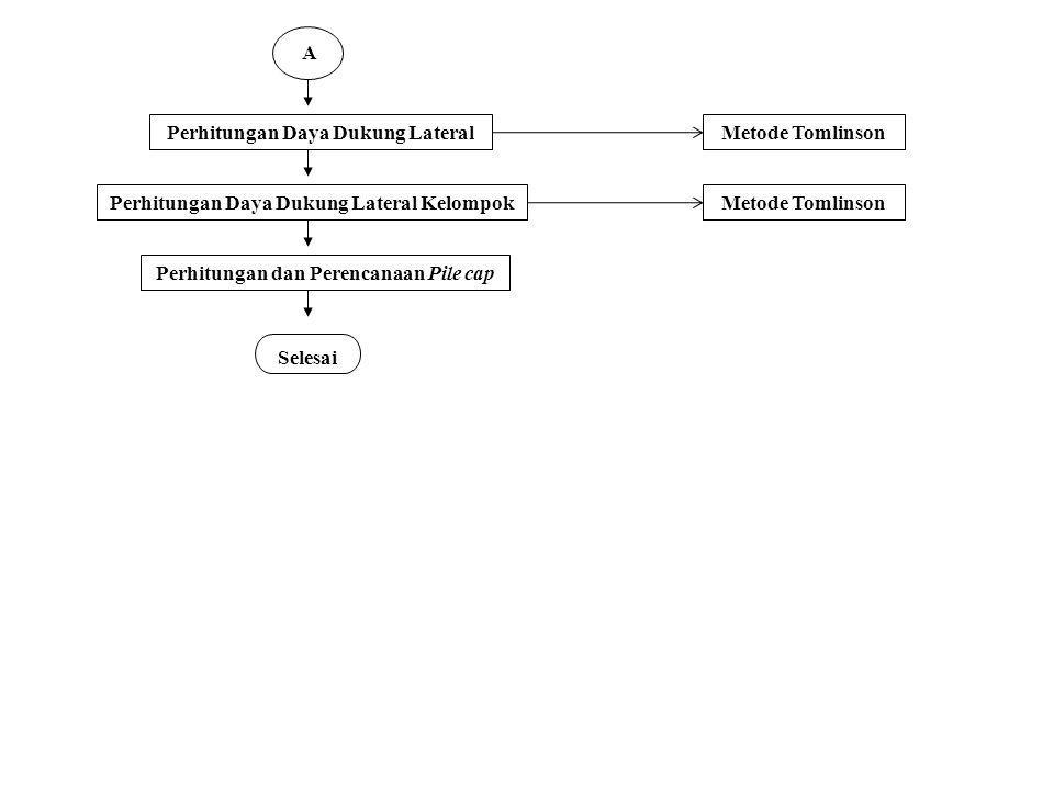 Perhitungan Daya Dukung Lateral Metode Tomlinson