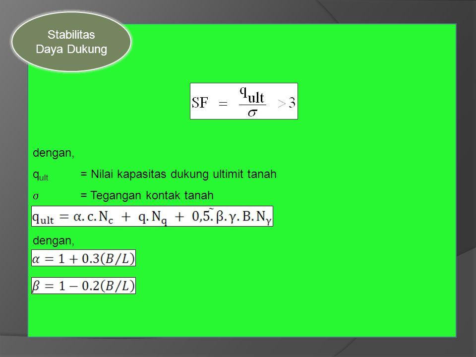 Stabilitas Daya Dukung. dengan, qult = Nilai kapasitas dukung ultimit tanah.