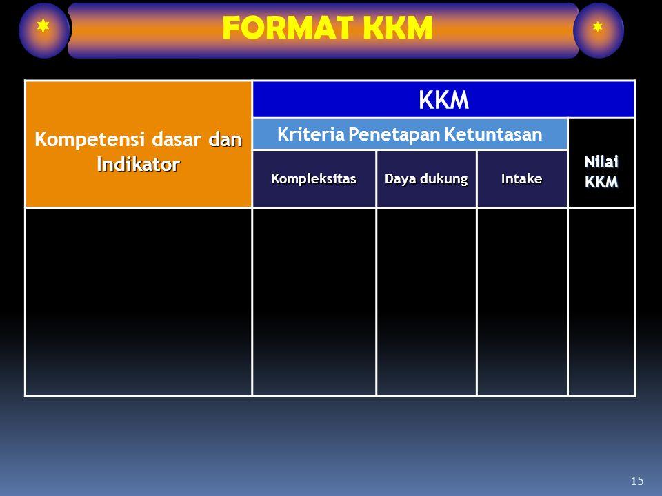 Kompetensi dasar dan Indikator Kriteria Penetapan Ketuntasan