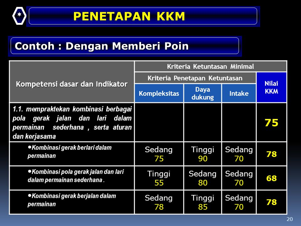 PENETAPAN KKM Contoh : Dengan Memberi Poin 75 *