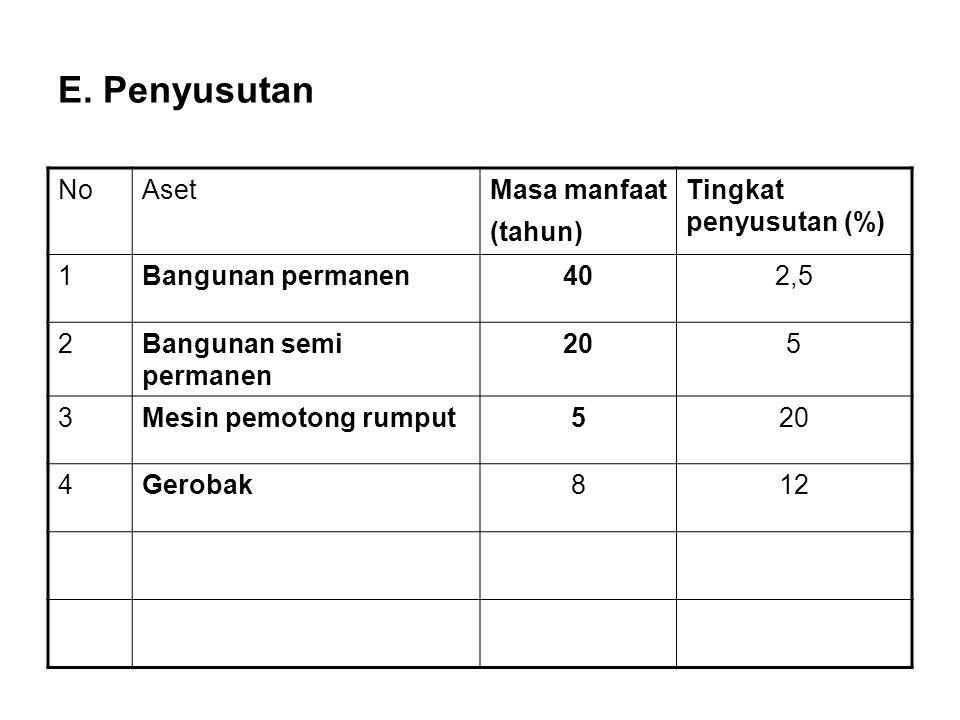 E. Penyusutan No Aset Masa manfaat (tahun) Tingkat penyusutan (%) 1