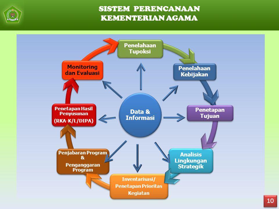 SISTEM PERENCANAAN KEMENTERIAN AGAMA 10 Data & Informasi