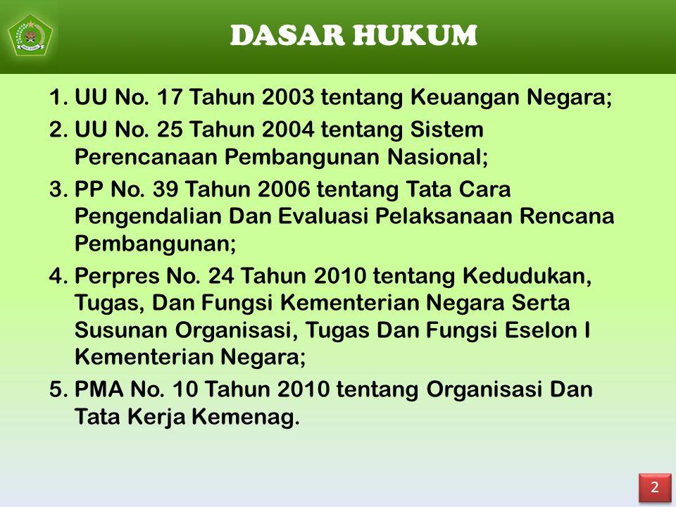 DASAR HUKUM UU No. 17 Tahun 2003 tentang Keuangan Negara;