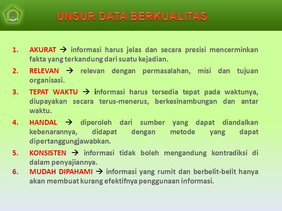 UNSUR DATA BERKUALITAS