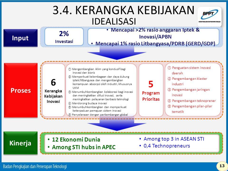 3.4. KERANGKA KEBIJAKAN IDEALISASI 6 5 Program Prioritas 2% Input