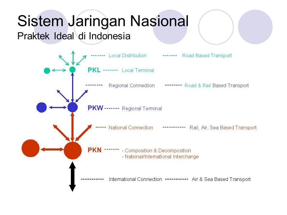 Sistem Jaringan Nasional Praktek Ideal di Indonesia