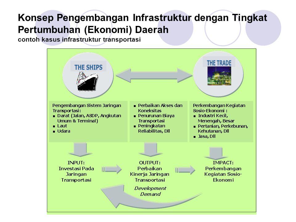 Konsep Pengembangan Infrastruktur dengan Tingkat Pertumbuhan (Ekonomi) Daerah