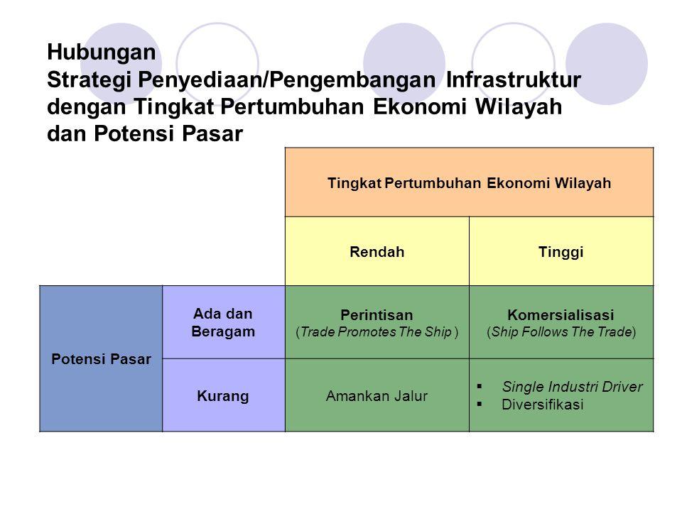 Tingkat Pertumbuhan Ekonomi Wilayah