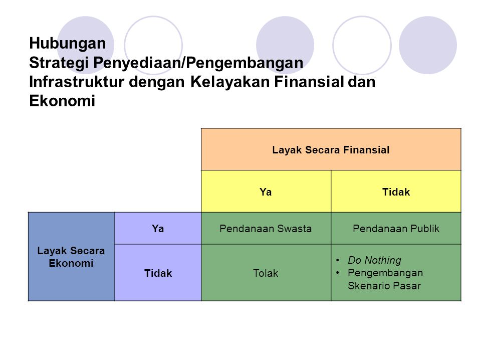 Layak Secara Finansial