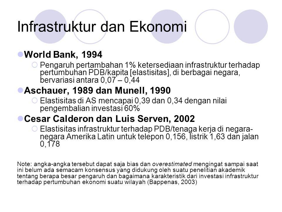 Infrastruktur dan Ekonomi