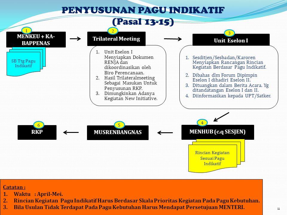 PENYUSUNAN PAGU INDIKATIF (Pasal 13-15)