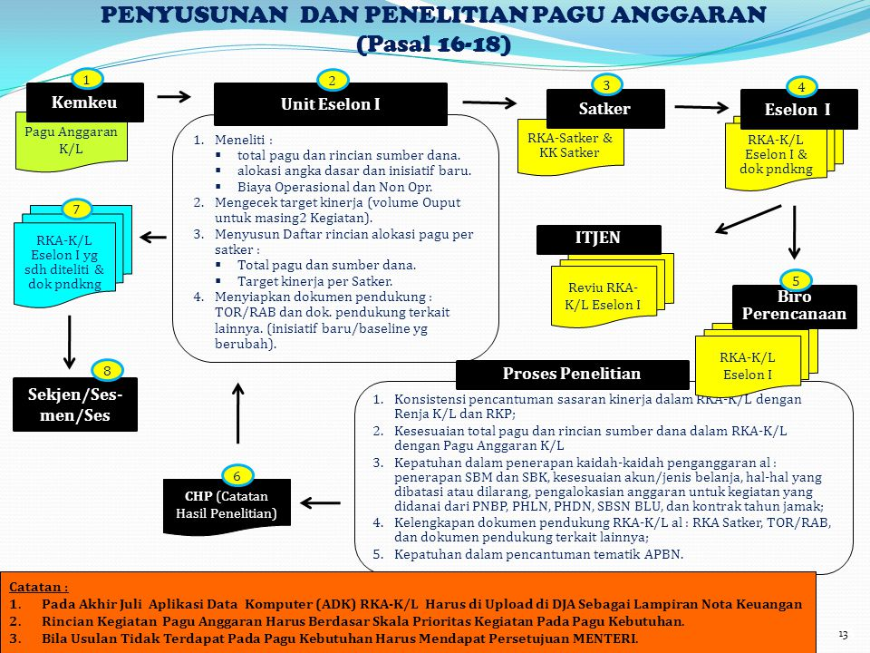 PENYUSUNAN DAN PENELITIAN PAGU ANGGARAN (Pasal 16-18)