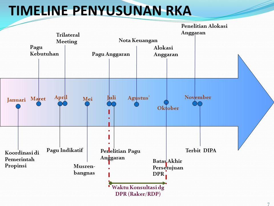 TIMELINE PENYUSUNAN RKA