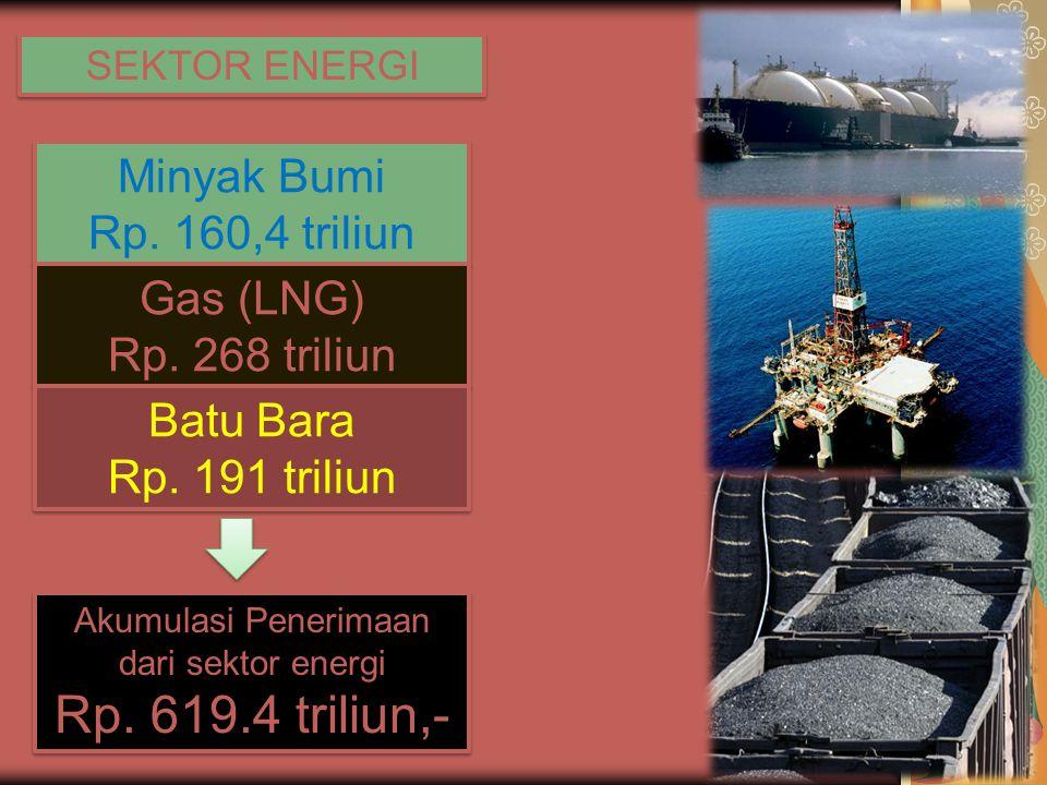 Akumulasi Penerimaan dari sektor energi