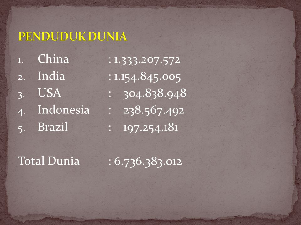 PENDUDUK DUNIA China : 1.333.207.572. India : 1.154.845.005. USA : 304.838.948. Indonesia : 238.567.492.
