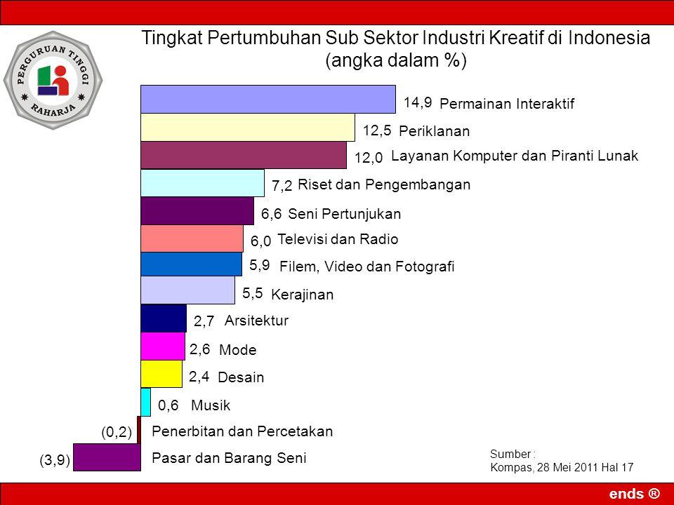 Tingkat Pertumbuhan Sub Sektor Industri Kreatif di Indonesia