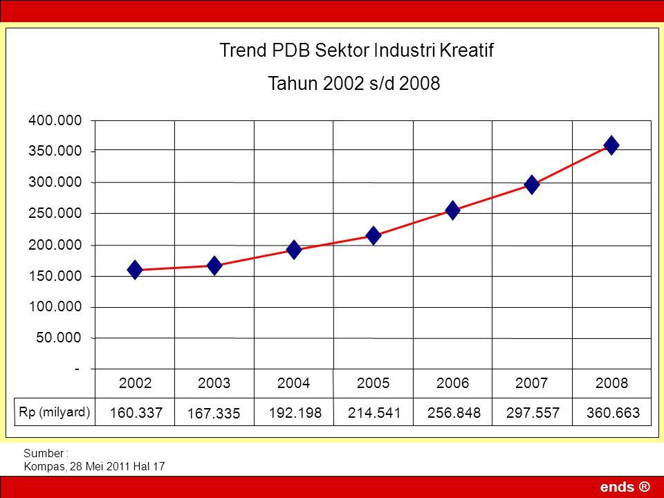 Trend PDB Sektor Industri Kreatif