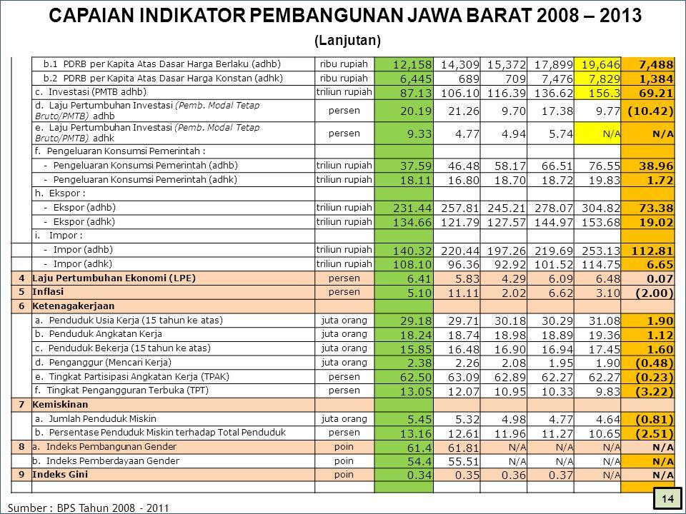 CAPAIAN INDIKATOR PEMBANGUNAN JAWA BARAT 2008 – 2013