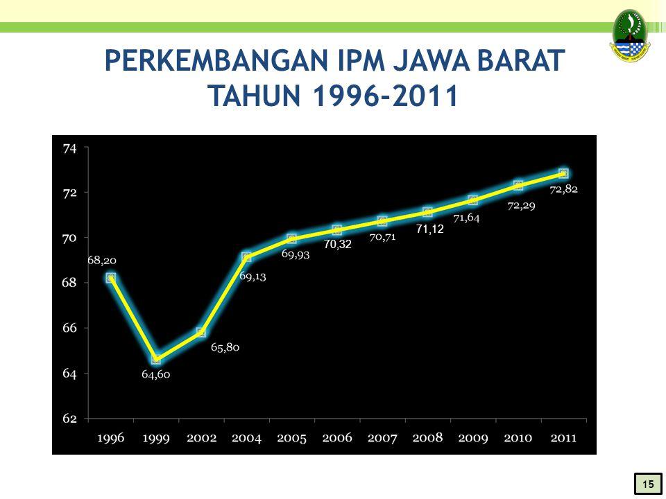 PERKEMBANGAN IPM JAWA BARAT TAHUN 1996-2011