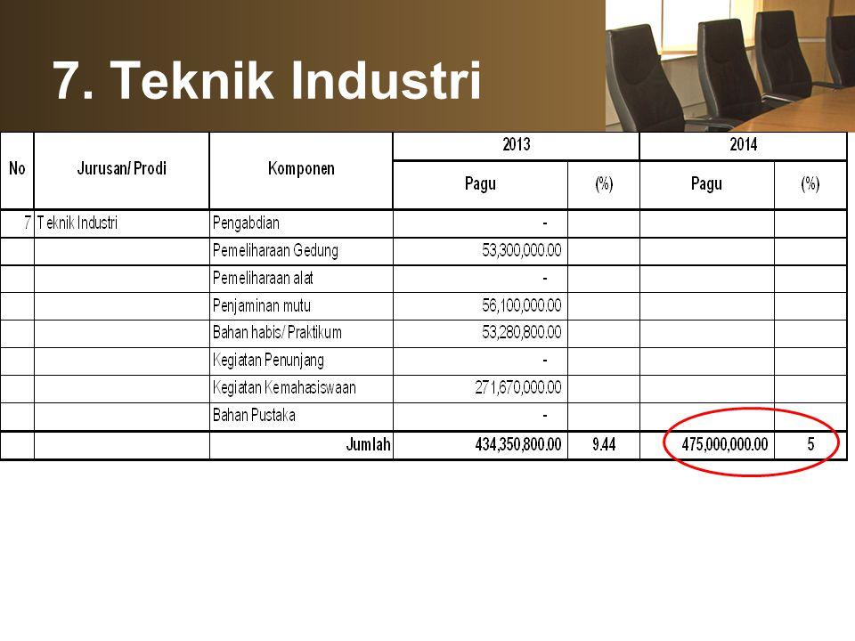 7. Teknik Industri
