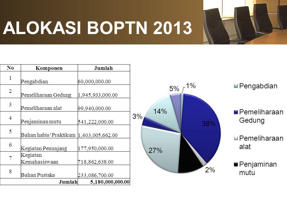 ALOKASI BOPTN 2013 No Komponen Jumlah 1 Pengabdian 60,000,000.00 2