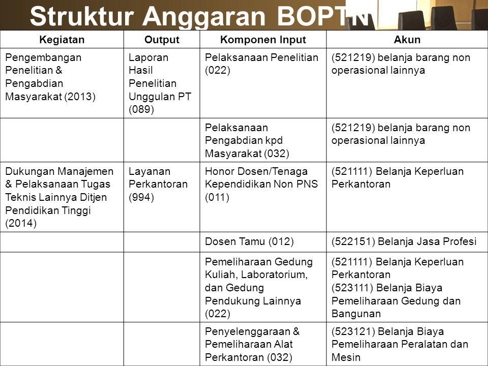 Struktur Anggaran BOPTN