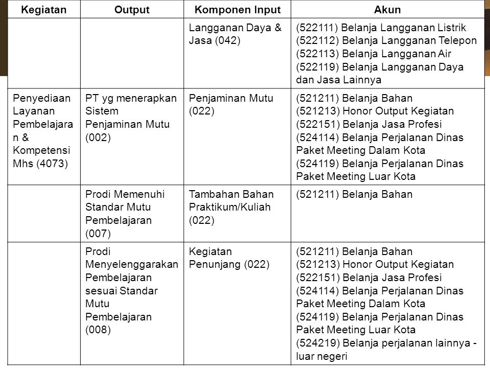 Kegiatan Output. Komponen Input. Akun. Langganan Daya & Jasa (042) (522111) Belanja Langganan Listrik.
