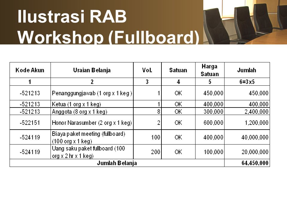Ilustrasi RAB Workshop (Fullboard)