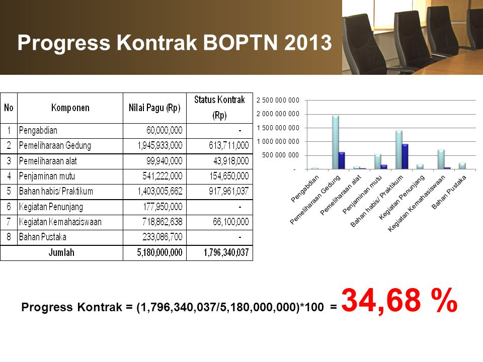 Progress Kontrak BOPTN 2013