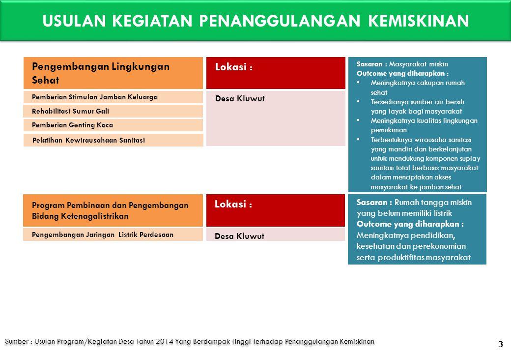 PERMASALAHAN KEMISKINAN PER DESA DATA PPLS 2011