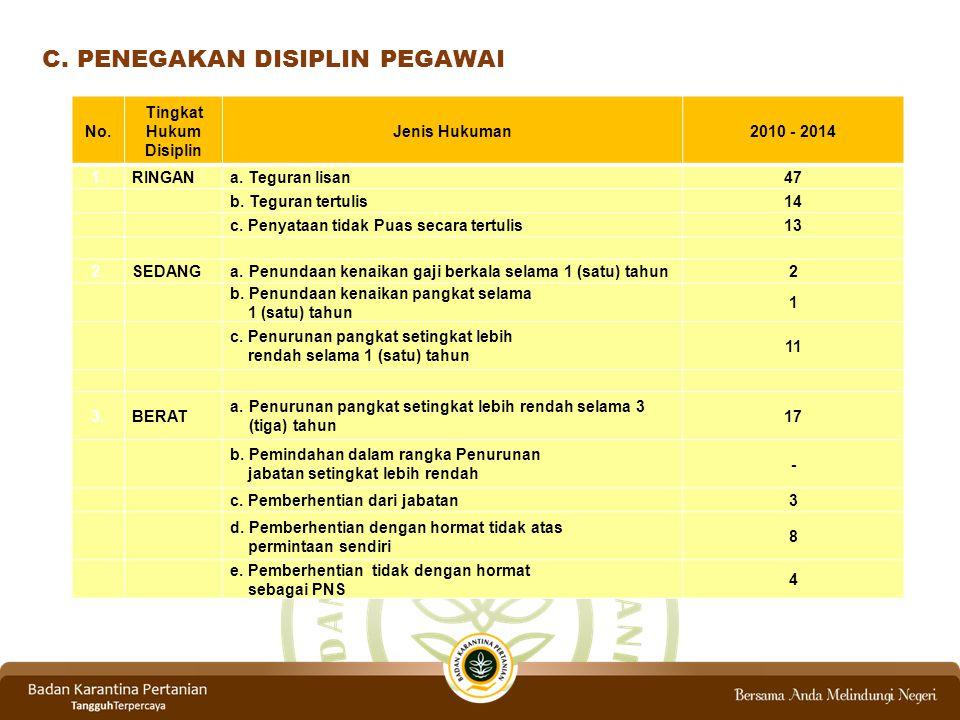 Tingkat Hukum Disiplin