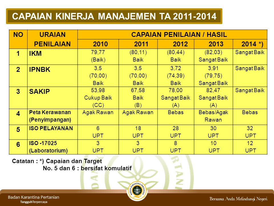 CAPAIAN KINERJA MANAJEMEN TA 2011-2014 CAPAIAN PENILAIAN / HASIL