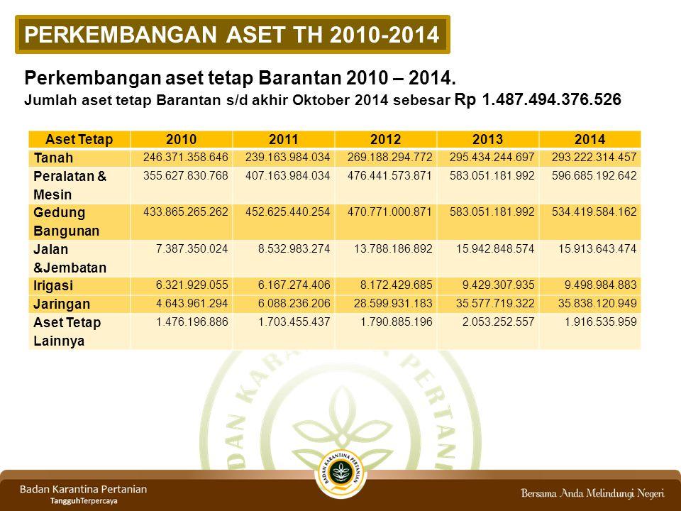 PERKEMBANGAN ASET TH 2010-2014 Perkembangan aset tetap Barantan 2010 – 2014.