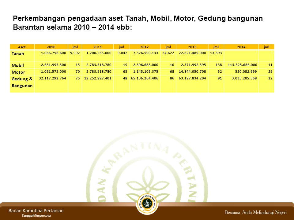 Perkembangan pengadaan aset Tanah, Mobil, Motor, Gedung bangunan Barantan selama 2010 – 2014 sbb: