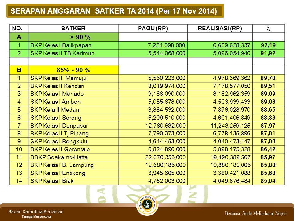 SERAPAN ANGGARAN SATKER TA 2014 (Per 17 Nov 2014)