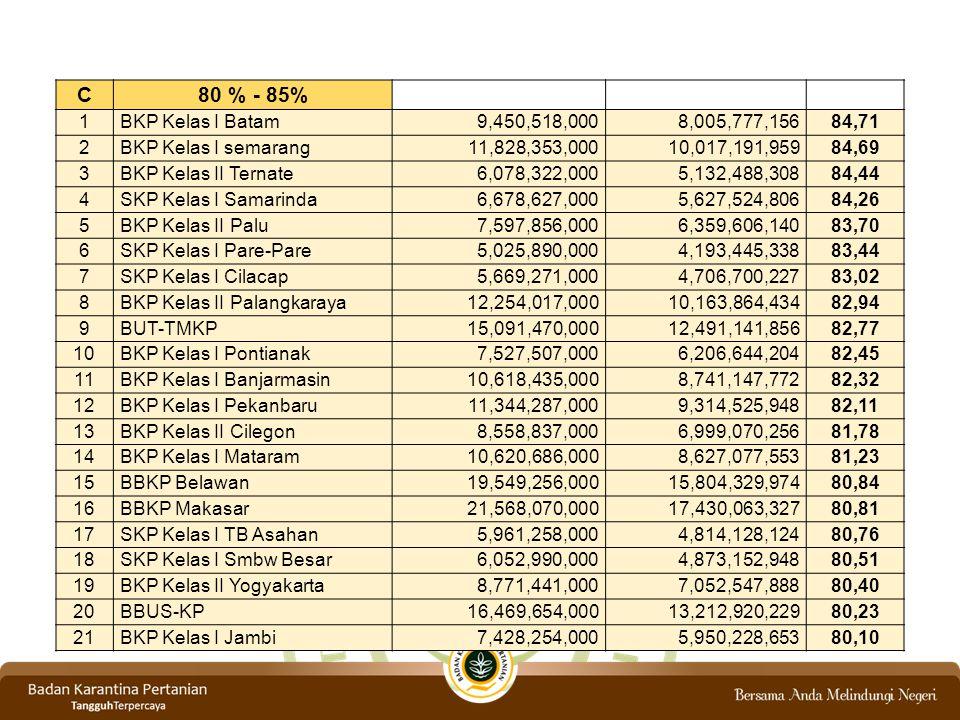 C 80 % - 85% 1. BKP Kelas I Batam. 9,450,518,000. 8,005,777,156. 84,71. 2. BKP Kelas I semarang.