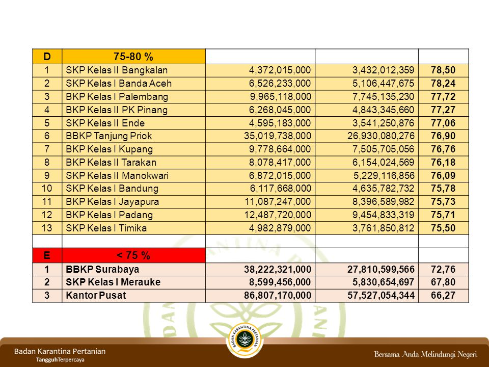 D 75-80 % E < 75 % 1 SKP Kelas II Bangkalan 4,372,015,000
