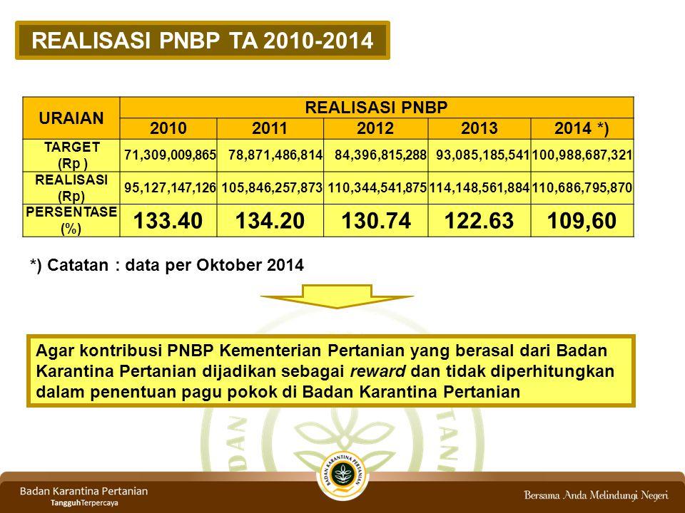 REALISASI PNBP TA 2010-2014 133.40 134.20 130.74 122.63 109,60 URAIAN
