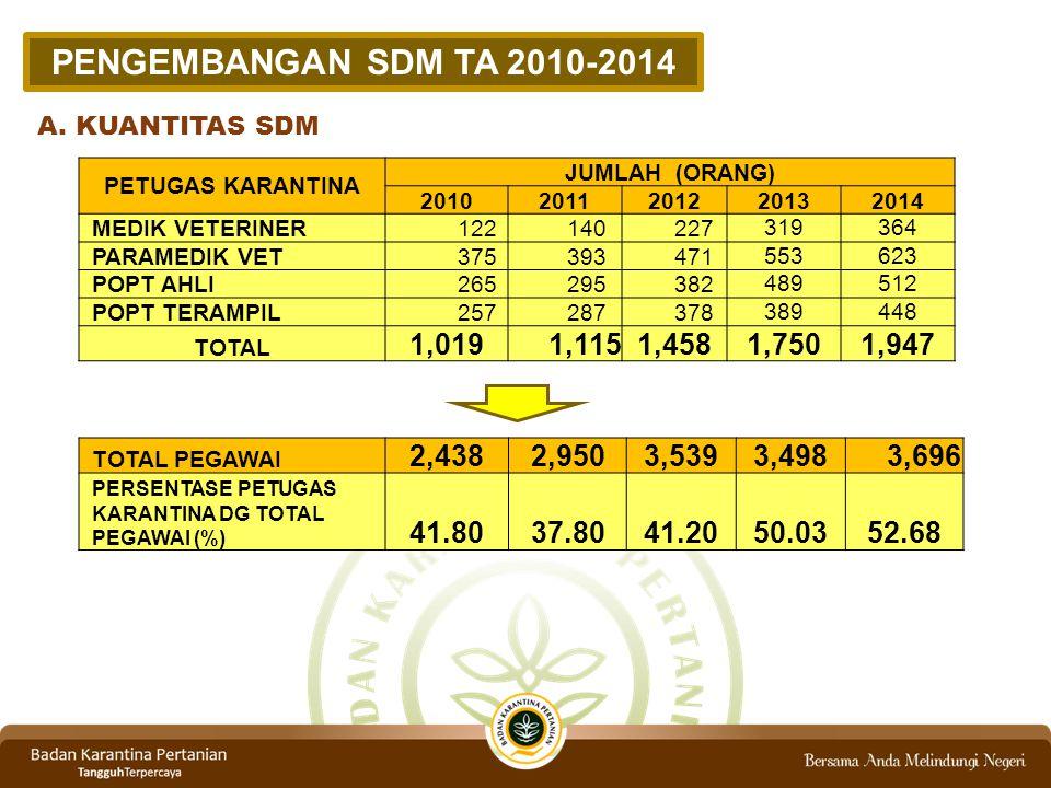PENGEMBANGAN SDM TA 2010-2014 A. KUANTITAS SDM. PETUGAS KARANTINA. JUMLAH (ORANG) 2010. 2011. 2012.