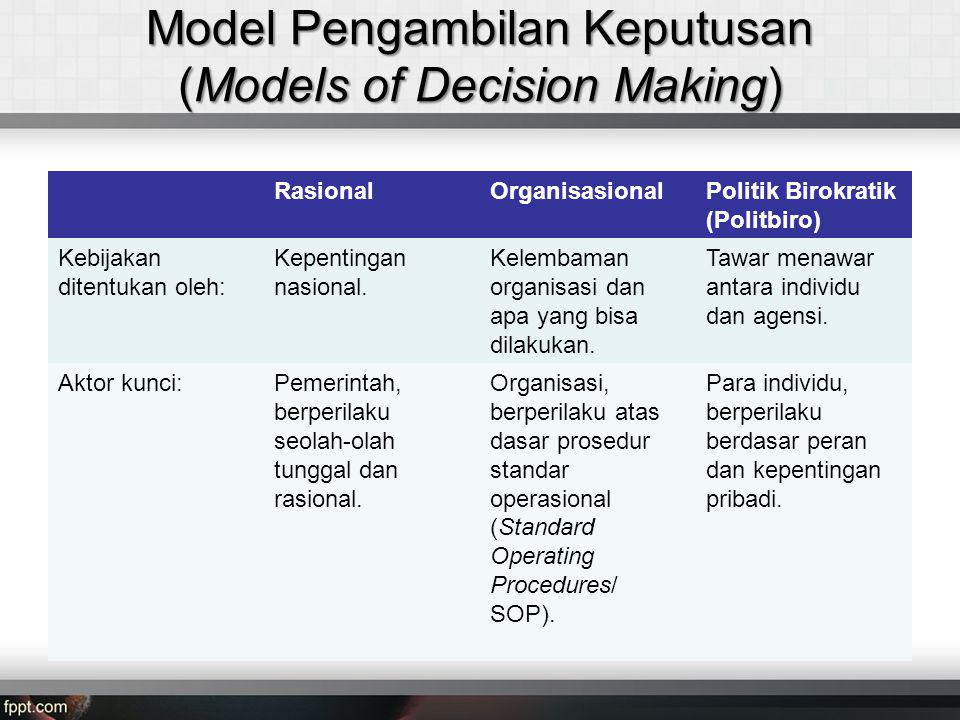 Model Pengambilan Keputusan (Models of Decision Making)
