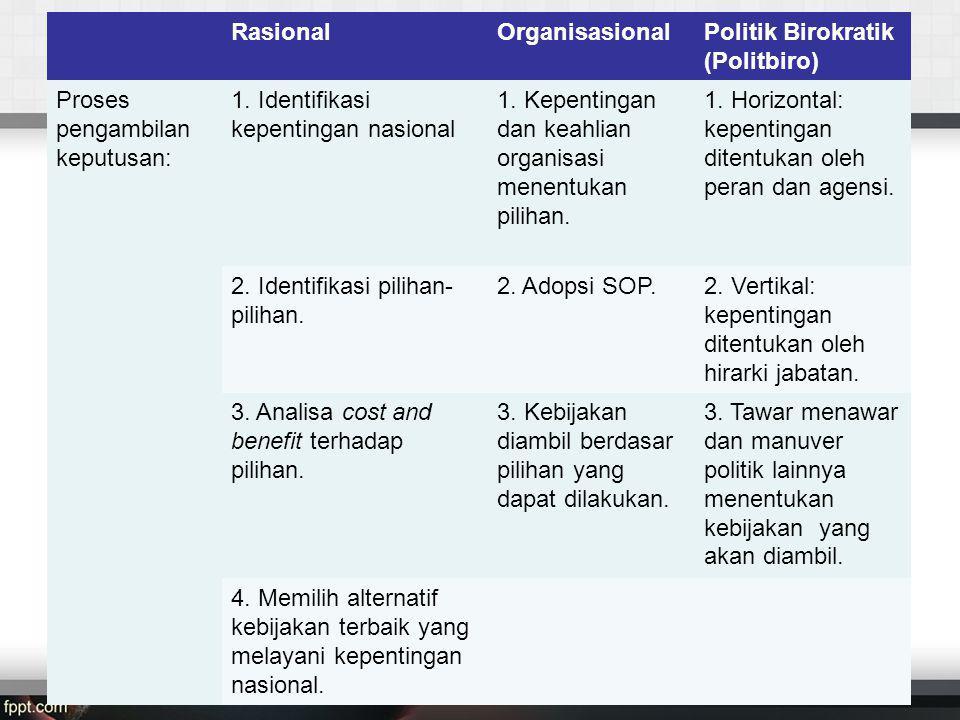 Rasional Organisasional. Politik Birokratik (Politbiro) Proses pengambilan keputusan: 1. Identifikasi kepentingan nasional.