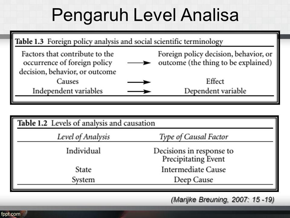 Pengaruh Level Analisa