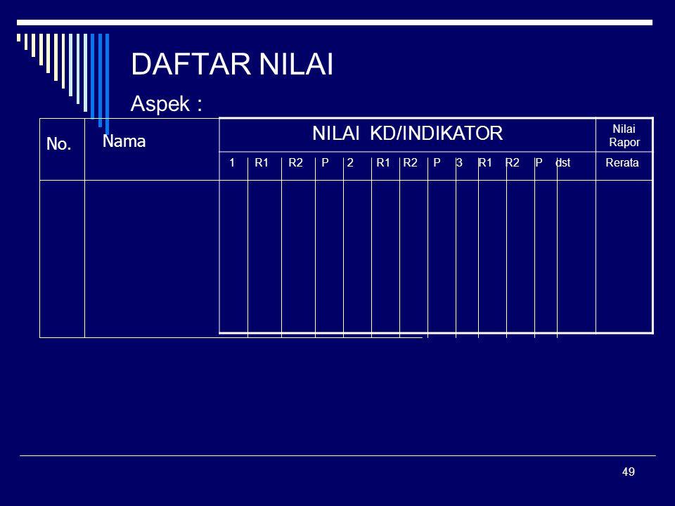 DAFTAR NILAI Aspek : NILAI KD/INDIKATOR Nama No.