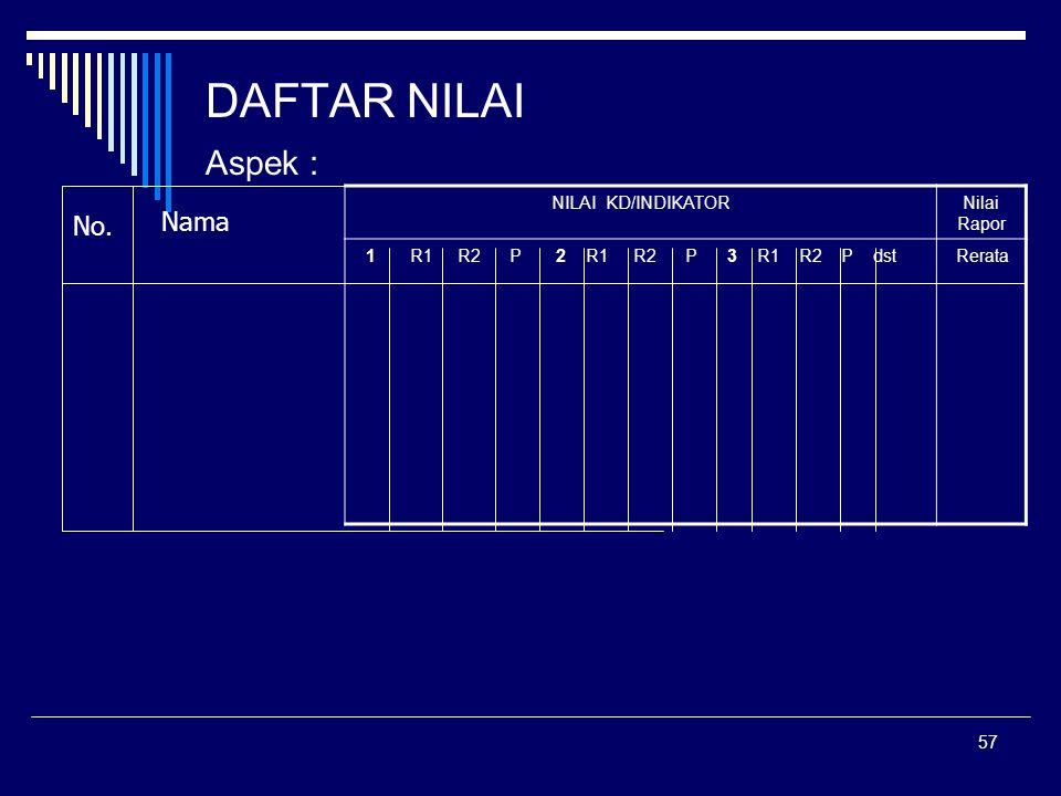 DAFTAR NILAI Aspek : Nama No. In house Training 2006 SMPN 6 Sidoarjo