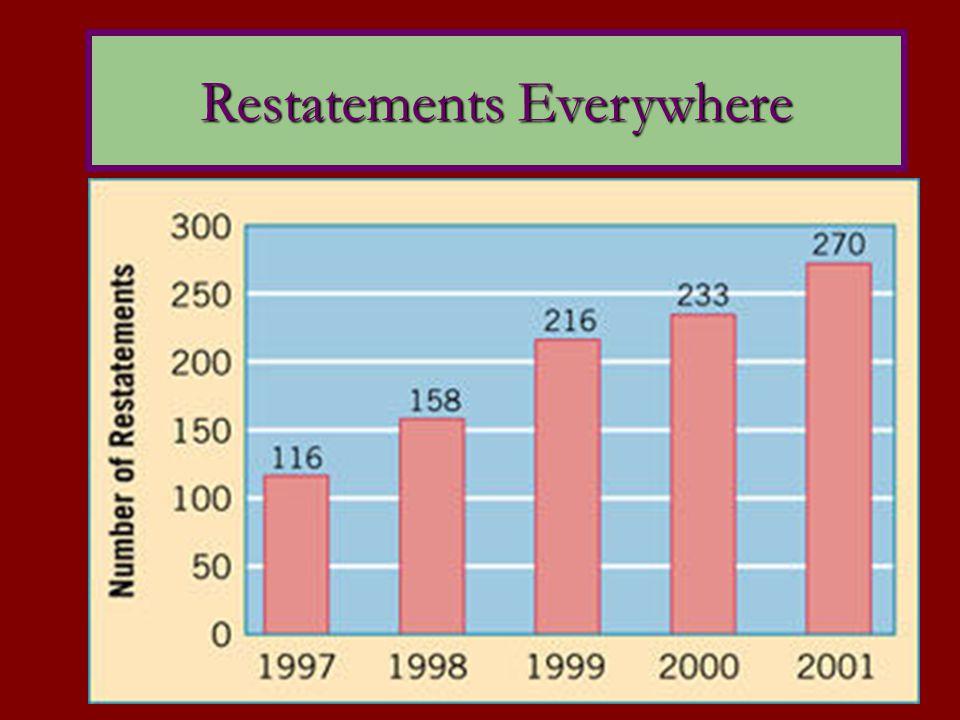 Restatements Everywhere