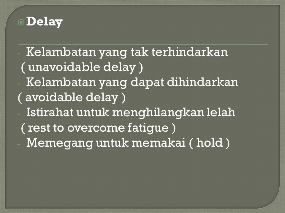 Delay Kelambatan yang tak terhindarkan. ( unavoidable delay ) Kelambatan yang dapat dihindarkan. ( avoidable delay )