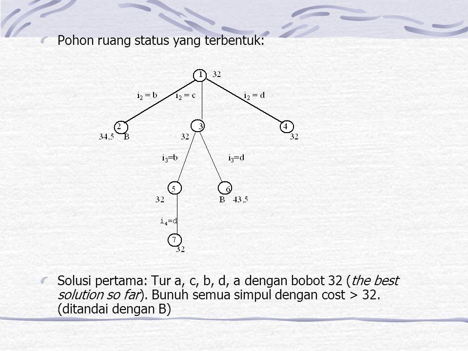 Pohon ruang status yang terbentuk: