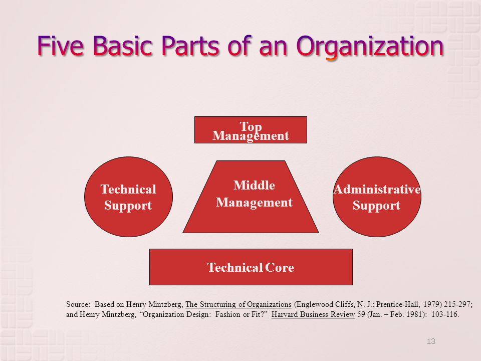 Five Basic Parts of an Organization